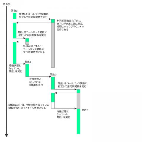 図3 Node.jsにおけるプログラム実行の流れ