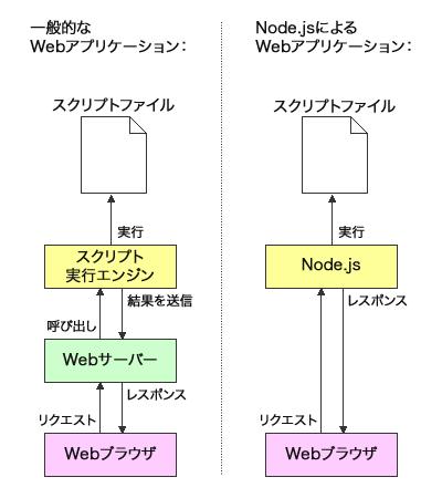 図1 Node.jsでは外部のWebサーバーを経由せず、Node.js自体がWebサーバーとなって処理を実行する
