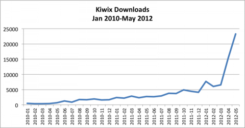 Kiwix_Downloads,_2010-2012