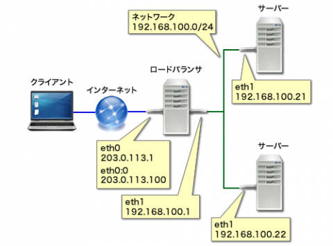 図2 LVSを使った最小限のネットワーク構成