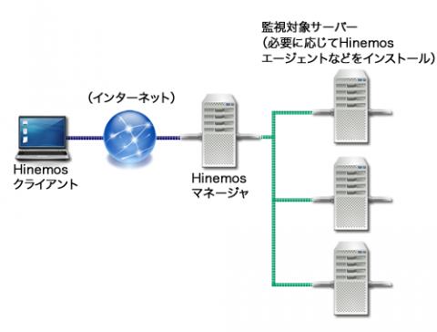 図1 Hinemosの構成図