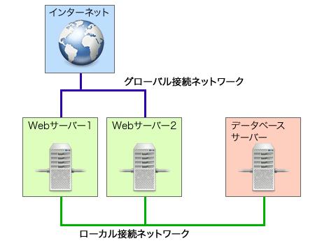 図4 ローカルネットワークを利用したサーバー構成の例