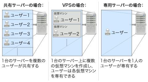 図1 「専用サーバー」と「共有サーバー」、「VPS」の違い