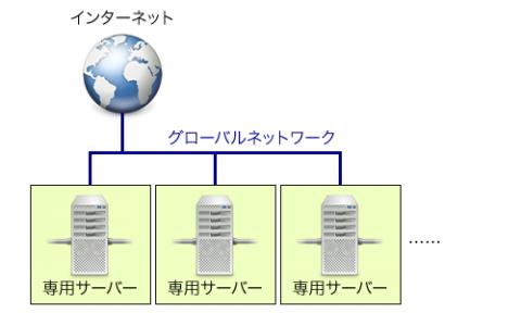 図1 すべてのサーバーが直接インターネットに接続される構成