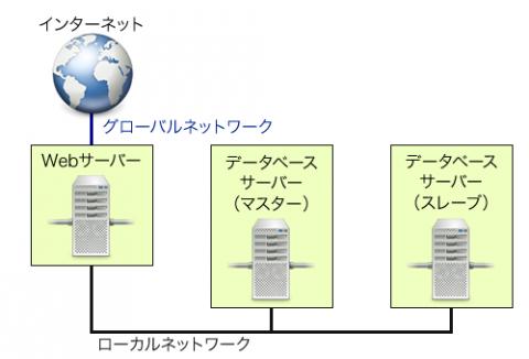 図12 インターネットから直接アクセスされたくないサーバーがある構成の例