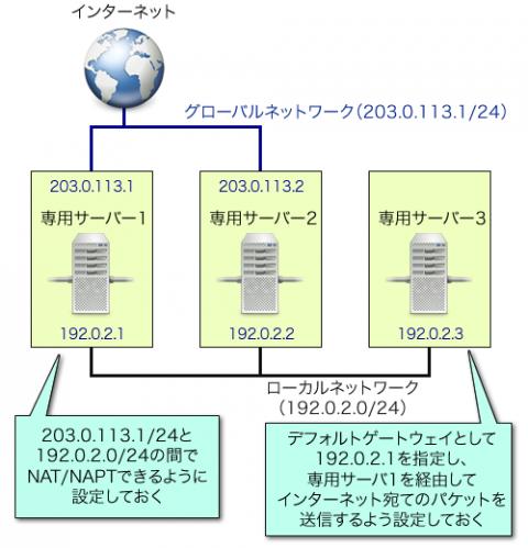 図13 ローカル接続ネットワークに接続されたサーバーの1つをルーターとして利用する構成例