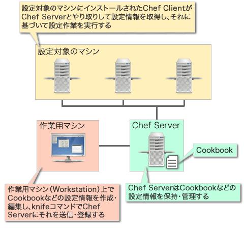 図1 Chef Serverを使った構成