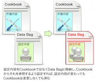 図8 設定内容をData Bagに分離した場合