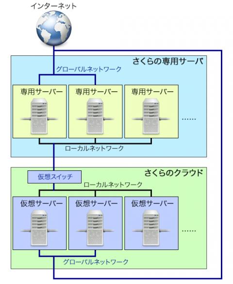 図1 ハイブリッド接続のイメージ