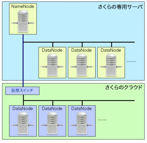 図10 ハイブリッド接続を使用し、Hadoopを専用サーバーとクラウド上で稼動させる例