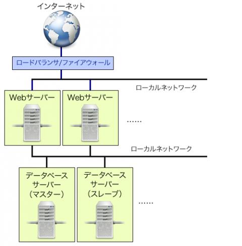 図2 Web系で一般的なインフラ構成例