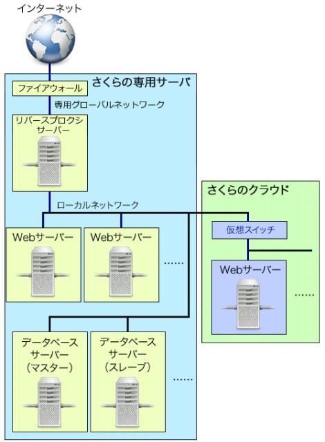 図3 ハイブリッド接続を利用したインフラ構成例