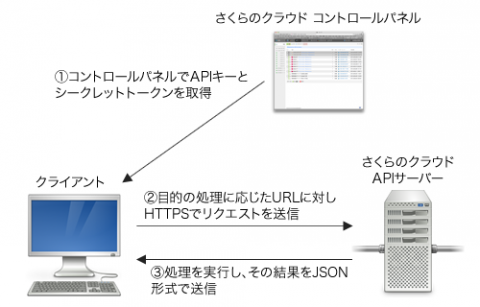 図1 さくらのクラウドAPIを使った処理の流れ