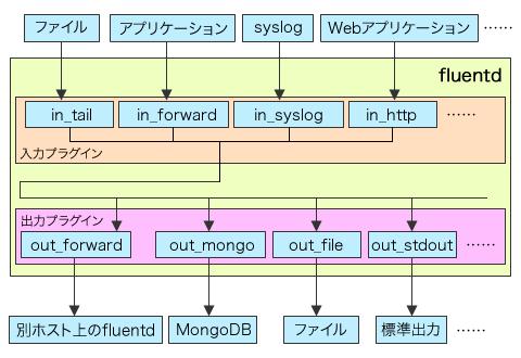 図2 fluendのアーキテクチャ。ファイルやアプリケーションなどのイベントソースから受け取ったイベントが集約され、条件に応じてさまざまな出力先に出力される