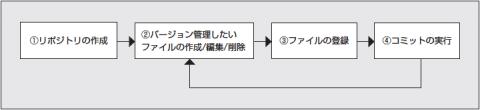 図1 Gitによる基本的なバージョン管理の流れ