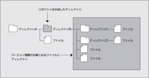 図2 Gitリポジトリと管理対象ディレクトリの関係。リポジトリを作成したディレクトリおよびサブディレクトリに含まれるファイルのみがバージョン管理の対象となる