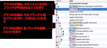 図9 SourceTreeのコミットグラフ。下から上にいくほど新しい更新情報となる