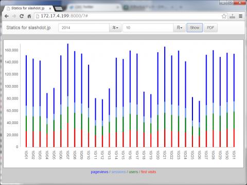図33 年と月を指定して「Show」ボタンをクリックすると、その月のトラフィックデータがグラフ表示される
