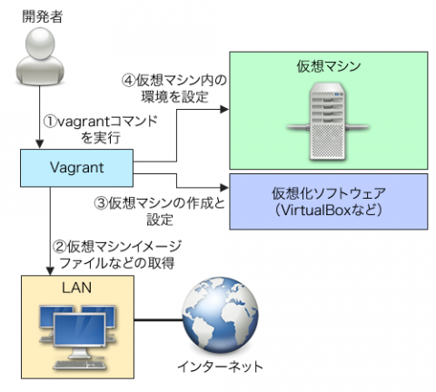 図1 Vagrantの動作イメージ