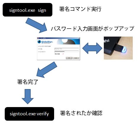 図18 署名の流れ