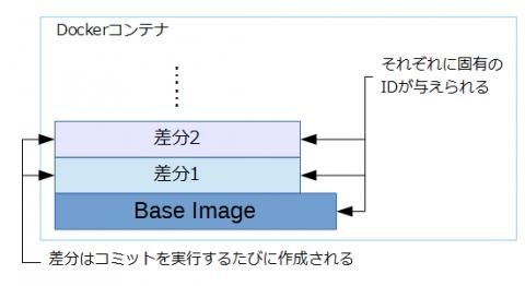 図1 Dockerコンテナの構造