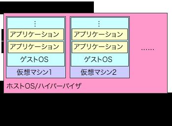 図1 Xen/KVMによる仮想化