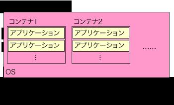 図2 LXCによる仮想化