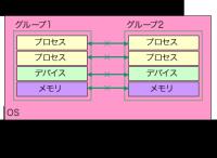 図3 cgroupsによるリソースのグルーピング