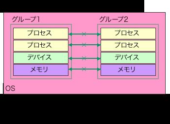 図1 cgroupsによるリソースのグルーピング