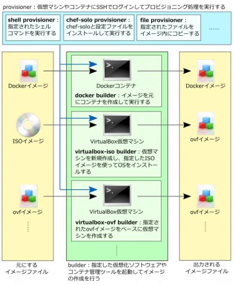 図2 Packerのアーキテクチャ