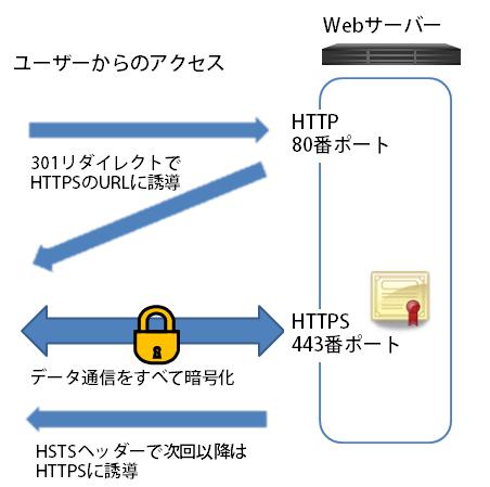 図3 常時SSL化の実装イメージ