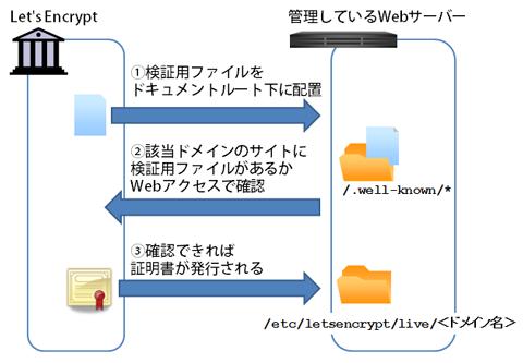 図5 証明書取得ツールの動作