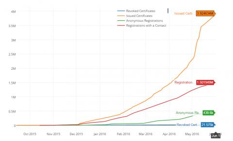 図1 Let's Encryptの証明書発行枚数の推移(2016年6月1日時点のグラフ)