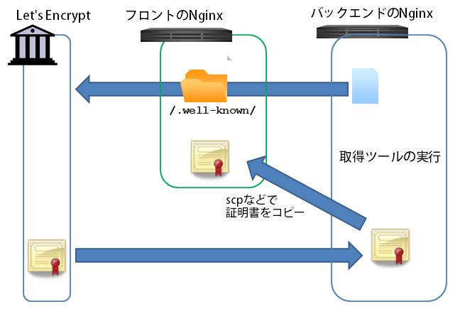 図8 Nginxの多段構成にて、証明書をコピーする例