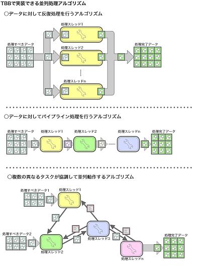 図1 Intel Threading Building Blocksで想定されている並列処理