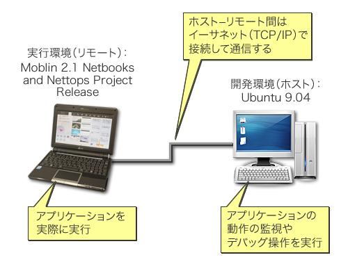 図2 記事中で使用したリモートデバッグ環境