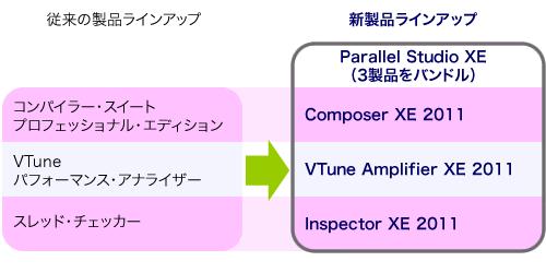 図1 インテルの従来開発製品とParallel Studio XE製品の対応