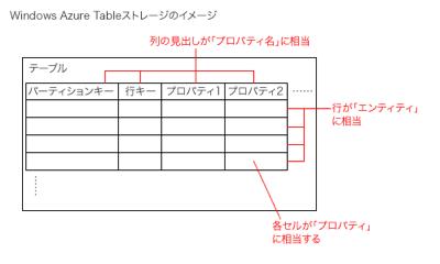 図9 Tableストレージの概念図
