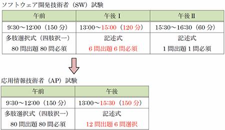 図1-3 SW試験とAP試験の実施形式