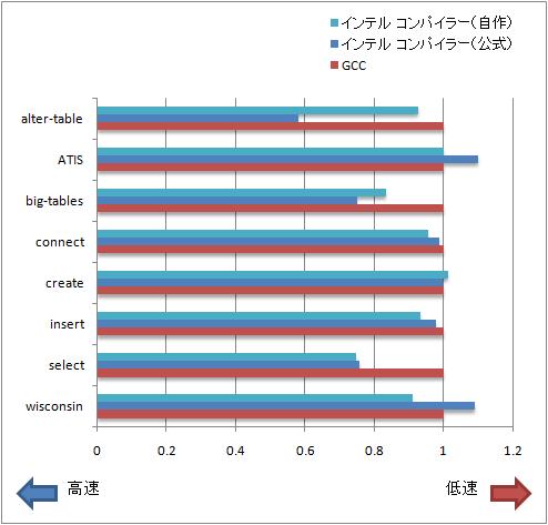 図2 ベンチマークの実行結果(公式のGCC版を1とした相対時間比較)