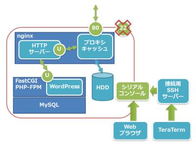 図1 nginxベースのWordPress動作環境