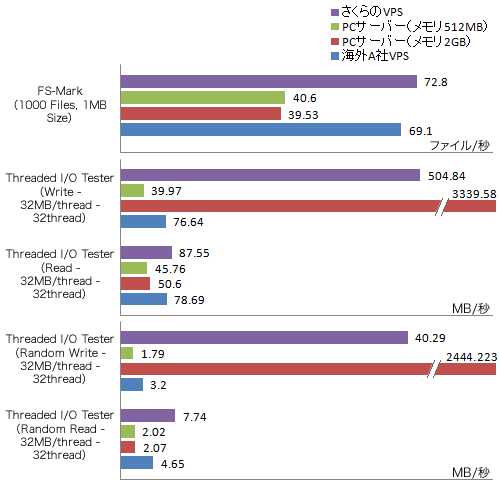 図8 ストレージ性能を測定するベンチマークテストの実行結果