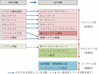 図1-5 SW試験とAP試験の午前の出題範囲 SW試験