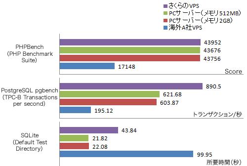 図11 データベース/PHP関連のベンチマークテスト実行結果