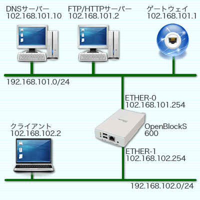 図1 本記事で想定するネットワーク環境