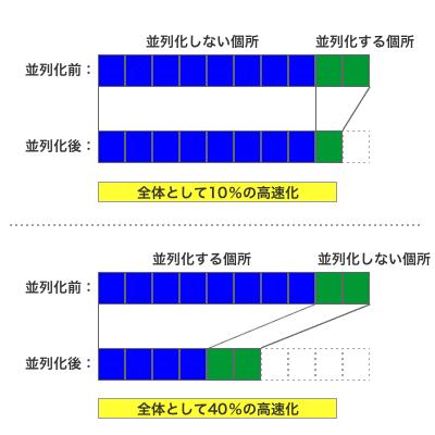 図2 「アムダールの法則」の例