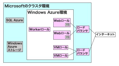図2 Windows Azureの実行概念