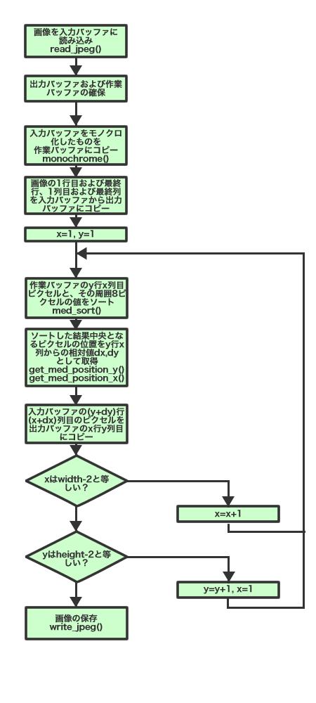 図3 今回作成するアプリケーションの処理の流れ