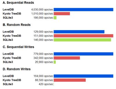 GoogleによるLevelDBのベンチマーク結果