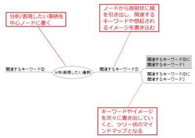 図 マインドマップの基本的な作成ルール